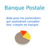 Banque Postale Particulier