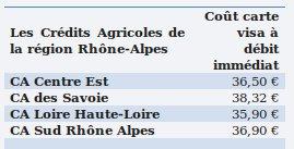 Tarif crédit agricole